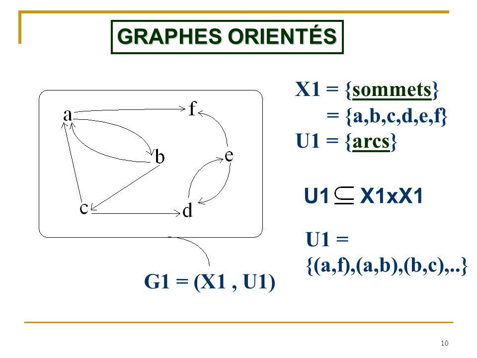 10 G1 = (X1, U1) GRAPHES ORIENTÉS U1 X1xX1 X1 = {sommets} = {a,b,c,d,e,f } U1 = {arcs} U1 = {(a,f),(a,b),(b,c),..}