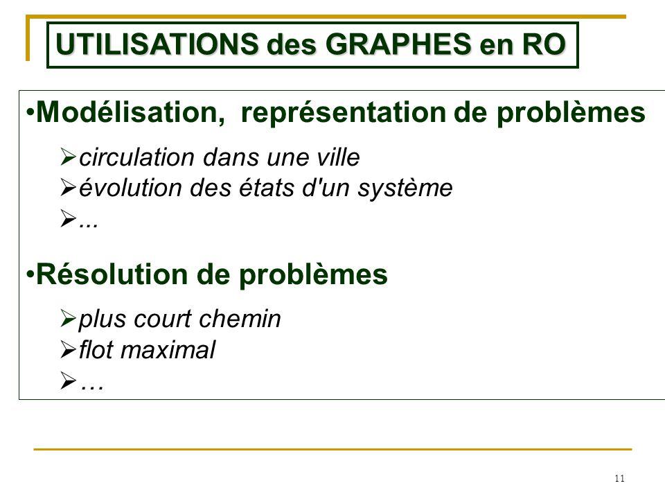 11 UTILISATIONS des GRAPHES en RO Modélisation, représentation de problèmes  circulation dans une ville  évolution des états d'un système ... Résol