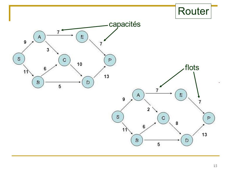 15 Router capacités 13 9 3 8 2 9 10 flots