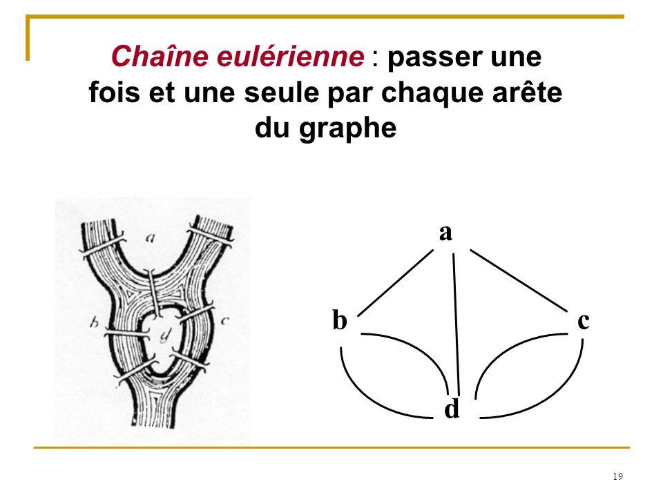 19 Chaîne eulérienne : passer une fois et une seule par chaque arête du graphe a b d c