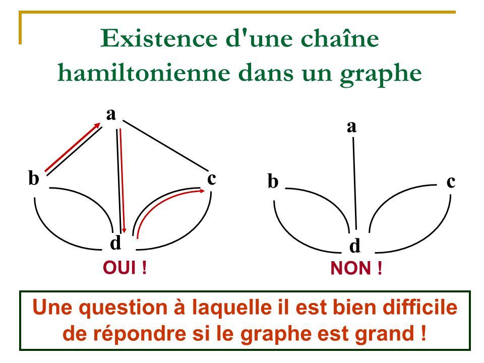 24 Existence d'une chaîne hamiltonienne dans un graphe a b d c a b d c OUI ! NON ! Une question à laquelle il est bien difficile de répondre si le gra
