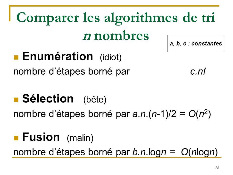 28 Comparer les algorithmes de tri n nombres Enumération (idiot) nombre d'étapes borné par c.n! Sélection (bête) nombre d'étapes borné par a.n.(n-1)/2