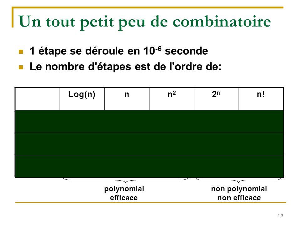 29 Un tout petit peu de combinatoire 1 étape se déroule en 10 -6 seconde Le nombre d'étapes est de l'ordre de: Log(n)nn2n2 2n2n n! n=102,3 10 -6 s10 -