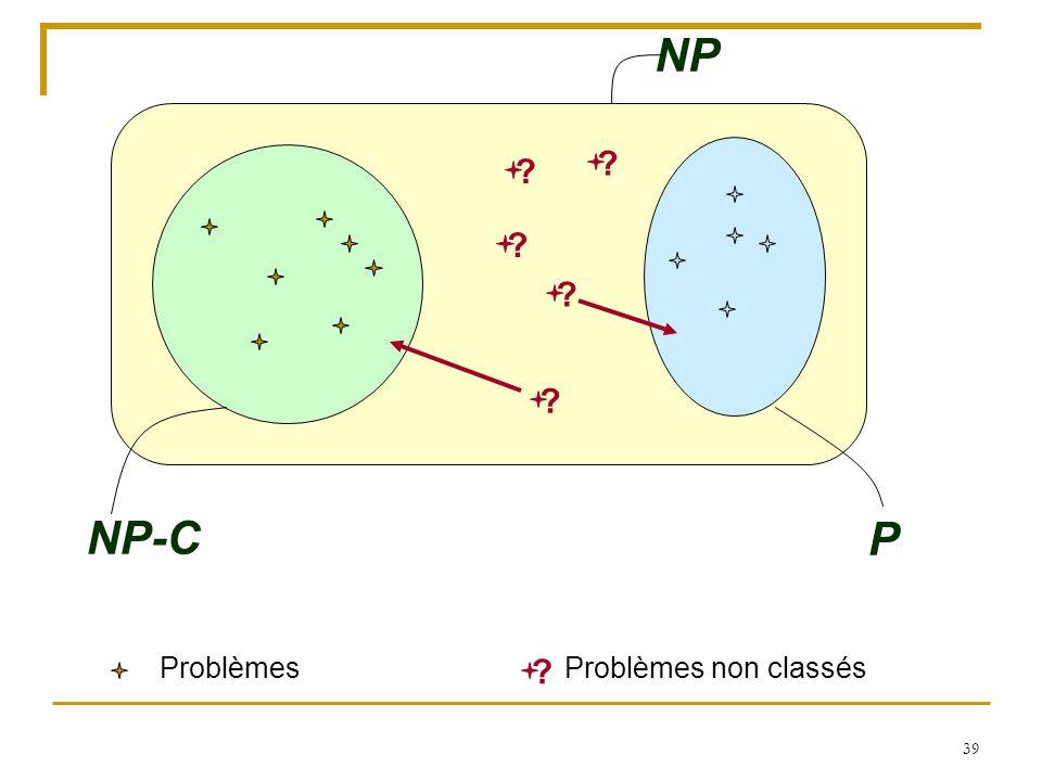 39 NP-C P Problèmes NP ? ? ? ? ? Problèmes non classés ?