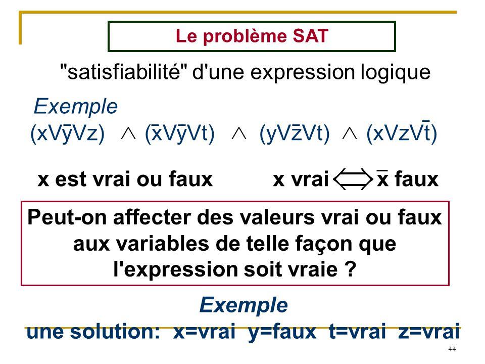 44 satisfiabilité d une expression logique Le problème SAT (xVyVz)(xVyVt)(yVzVt)(xVzVt) Exemple x est vrai ou faux x vraix faux Exemple une solution: x=vrai y=faux t=vrai z=vrai Peut-on affecter des valeurs vrai ou faux aux variables de telle façon que l expression soit vraie ?