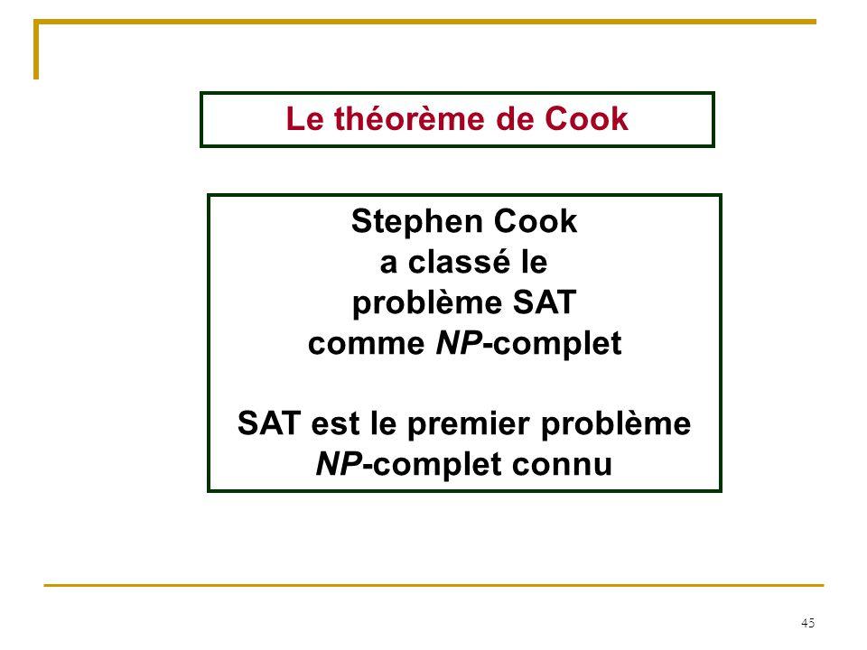 45 Le théorème de Cook Stephen Cook a classé le problème SAT comme NP-complet SAT est le premier problème NP-complet connu