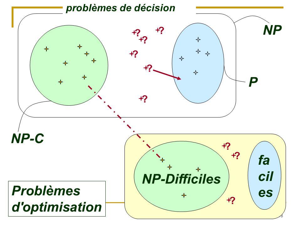 48 NP-C P NP ? ? ? ? ? Problèmes d'optimisation NP-Difficiles fa cil es ? ? ? ? problèmes de décision