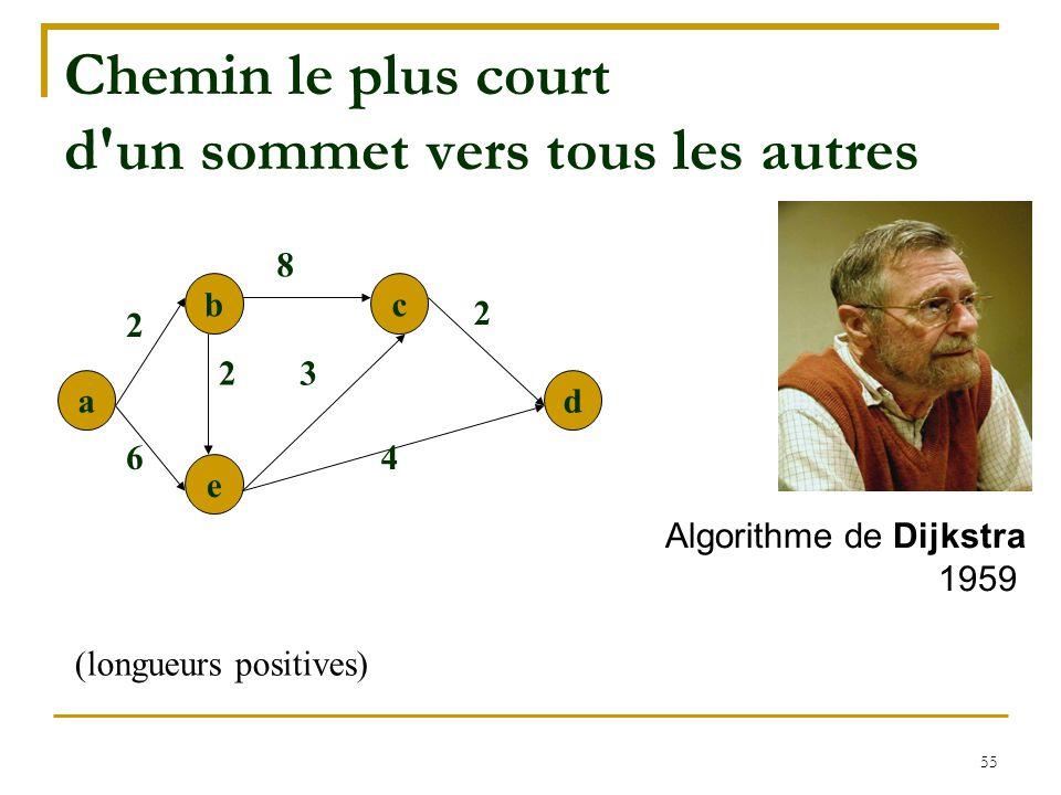 55 Chemin le plus court d'un sommet vers tous les autres a b e c d 8 3 6 2 2 4 2 (longueurs positives) Algorithme de Dijkstra 1959
