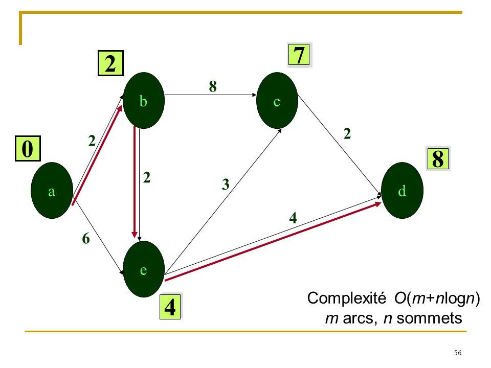 56   a b e c d   0 8 3 6 2 2 4 2 6 10 7 8 7 8 2 2 4 4 Complexité O(m+nlogn) m arcs, n sommets