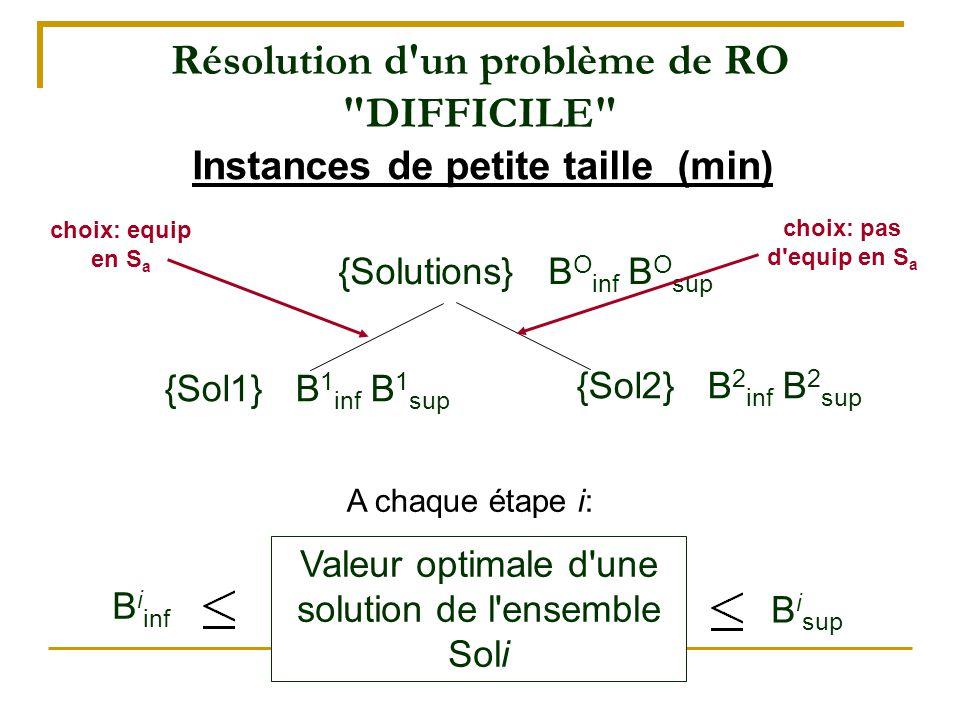Résolution d'un problème de RO