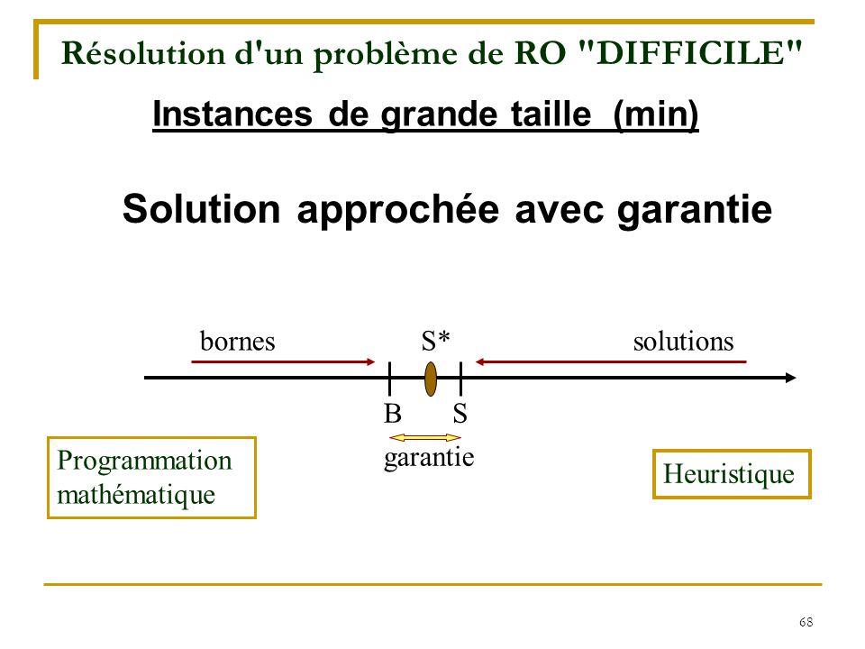 68 Solution approchée avec garantie bornessolutionsS* garantie SB Programmation mathématique Heuristique Instances de grande taille (min) Résolution d