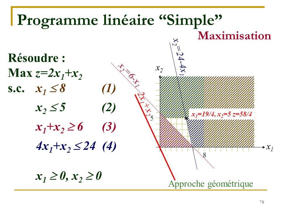"""79 8 5 Programme linéaire """"Simple"""" Approche géométrique x1x1 x2x2 Résoudre : Max z=2x 1 +x 2 s.c.x 1  8 (1) x 2  5 (2) x 1 +x 2  6 (3) 4x 1 +x 2 """