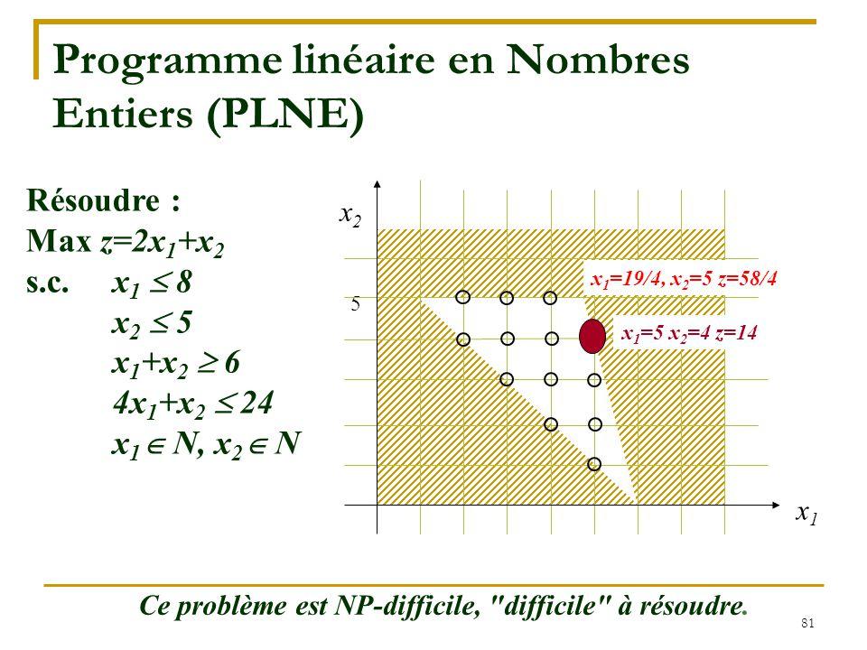 81 Programme linéaire en Nombres Entiers (PLNE) Résoudre : Max z=2x 1 +x 2 s.c.x 1  8 x 2  5 x 1 +x 2  6 4x 1 +x 2  24 x 1  N, x 2  N x2x2 5 x1x