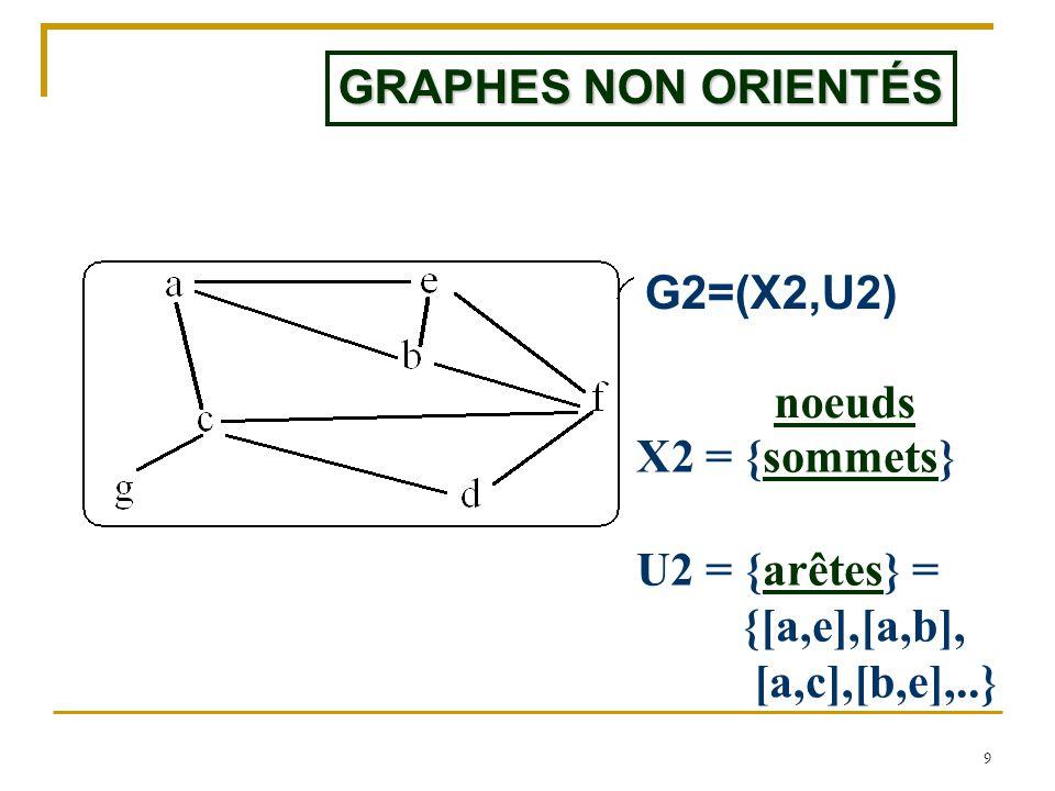 9 GRAPHES NON ORIENTÉS G2=(X2,U2) X2 = {sommets} U2 = {arêtes} = {[a,e],[a,b], [a,c],[b,e],..} noeuds