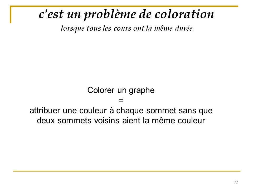 92 lorsque tous les cours ont la même durée c'est un problème de coloration Colorer un graphe = attribuer une couleur à chaque sommet sans que deux so