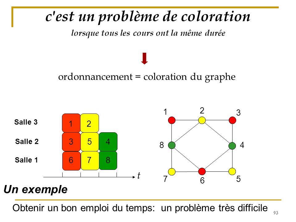 93 lorsque tous les cours ont la même durée ordonnancement = coloration du graphe 1 3 2 45 786 1 2 3 8 57 4 6 c'est un problème de coloration t Un exe