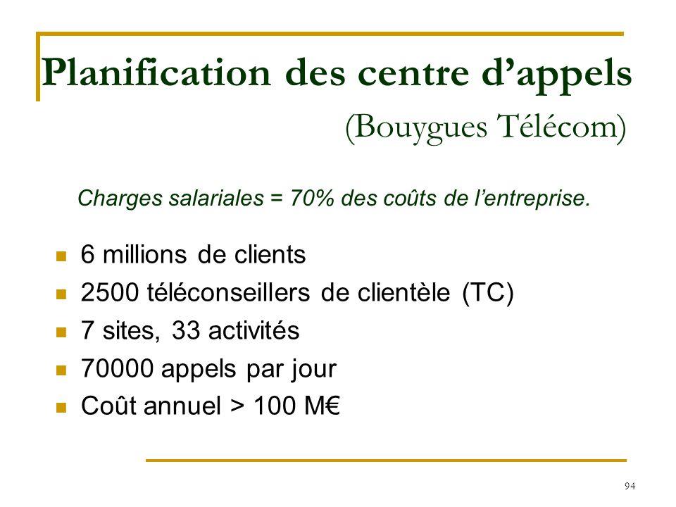94 Planification des centre d'appels (Bouygues Télécom) Charges salariales = 70% des coûts de l'entreprise. 6 millions de clients 2500 téléconseillers