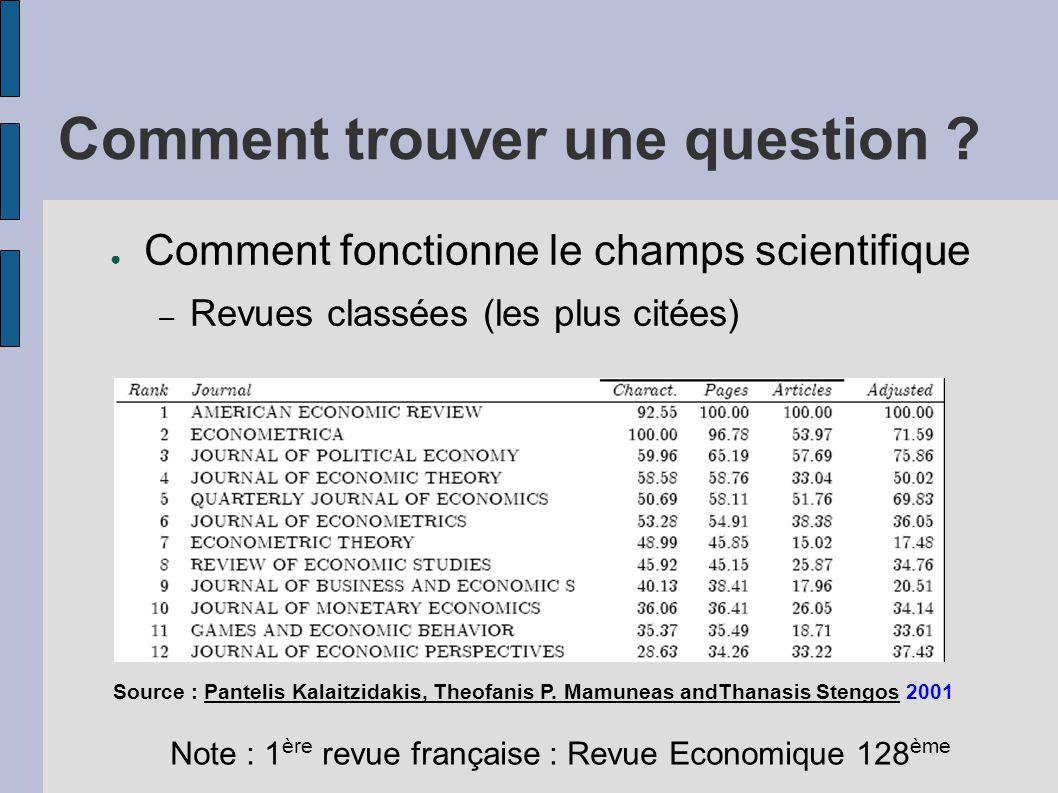 Comment trouver une question ? ● Comment fonctionne le champs scientifique – Revues classées (les plus citées) Source : Pantelis Kalaitzidakis, Theofa