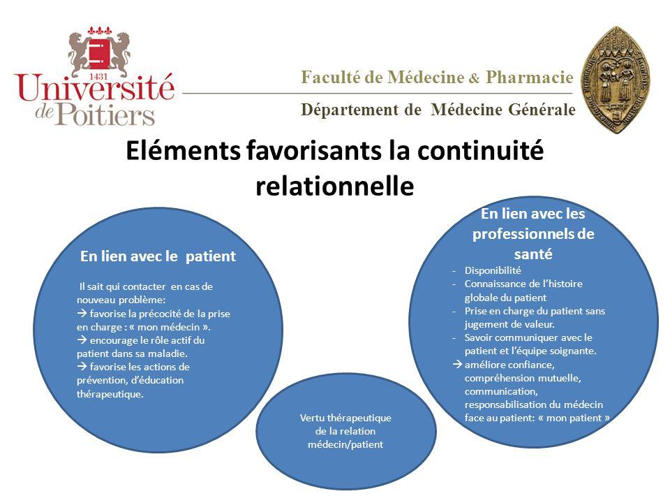 Eléments favorisants la continuité relationnelle En lien avec le patient Il sait qui contacter en cas de nouveau problème:  favorise la précocité de