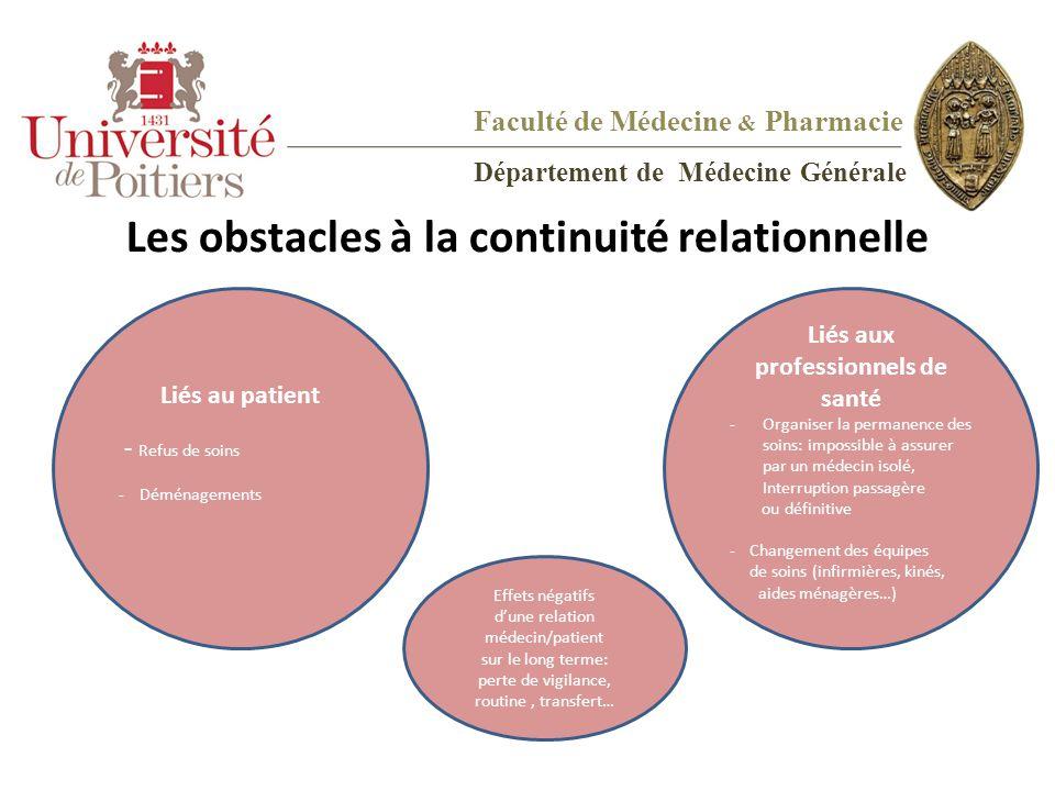 Les obstacles à la continuité relationnelle Liés au patient - Refus de soins - Déménagements Liés aux professionnels de santé -Organiser la permanence