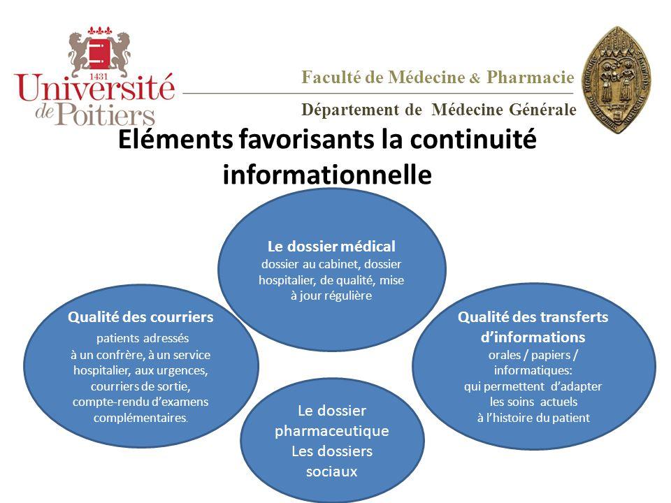 Eléments favorisants la continuité informationnelle Le dossier médical dossier au cabinet, dossier hospitalier, de qualité, mise à jour régulière Le d