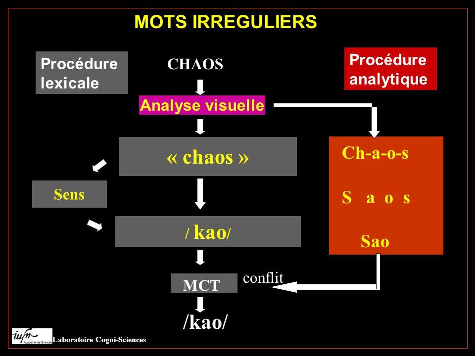 irréguliers Laboratoire Cogni-Sciences Procédure analytique Ch-a-o-s S a o s Sao conflit MOTS IRREGULIERS CHAOS Analyse visuelle / kao / Sens Procédure lexicale « chaos » MCT