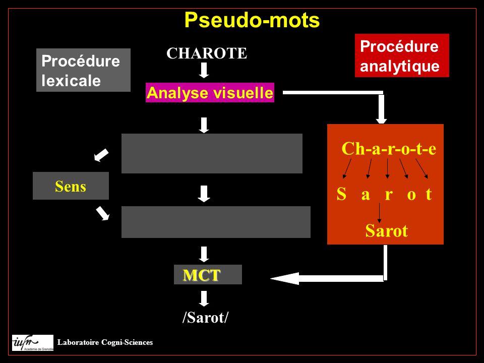 CHAROTE Sens Procédure lexicale Pseudo-mots Laboratoire Cogni-Sciences Pseudo-mots Analyse visuelle /Sarot/ Procédure analytique Ch-a-r-o-t-e S a r o t Sarot MCT