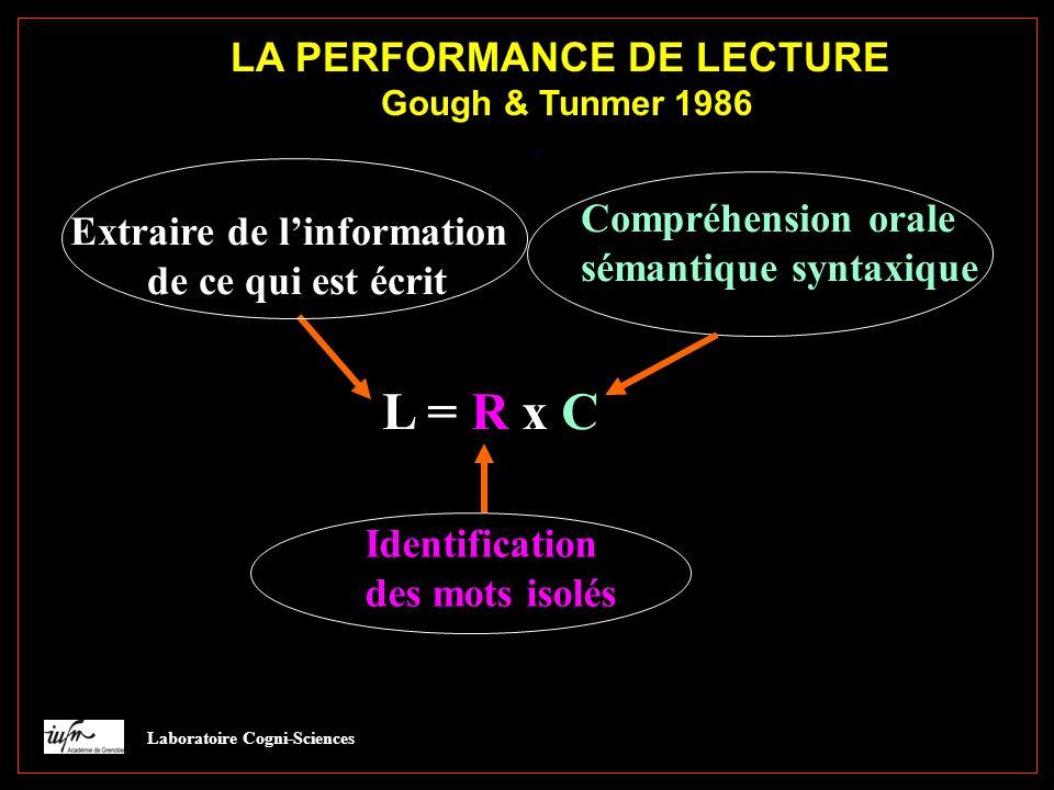 LA PERFORMANCE DE LECTURE Gough & Tunmer 1986 L = R x CL = R x C Extraire de l'information de ce qui est écrit Identification des mots isolés Compréhension orale sémantique syntaxique Laboratoire Cogni-Sciences L=RC