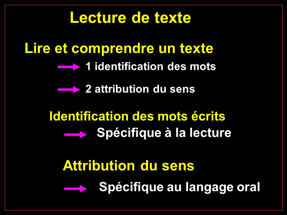 Lecture de texte Lire et comprendre un texte Identification des mots écrits Attribution du sens Spécifique à la lecture Spécifique au langage oral LPE-CNRS 2 attribution du sens 1 identification des mots
