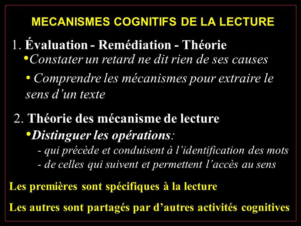 MECANISMES COGNITIFS DE LA LECTURE Les premières sont spécifiques à la lecture Les autres sont partagés par d'autres activités cognitives 1.