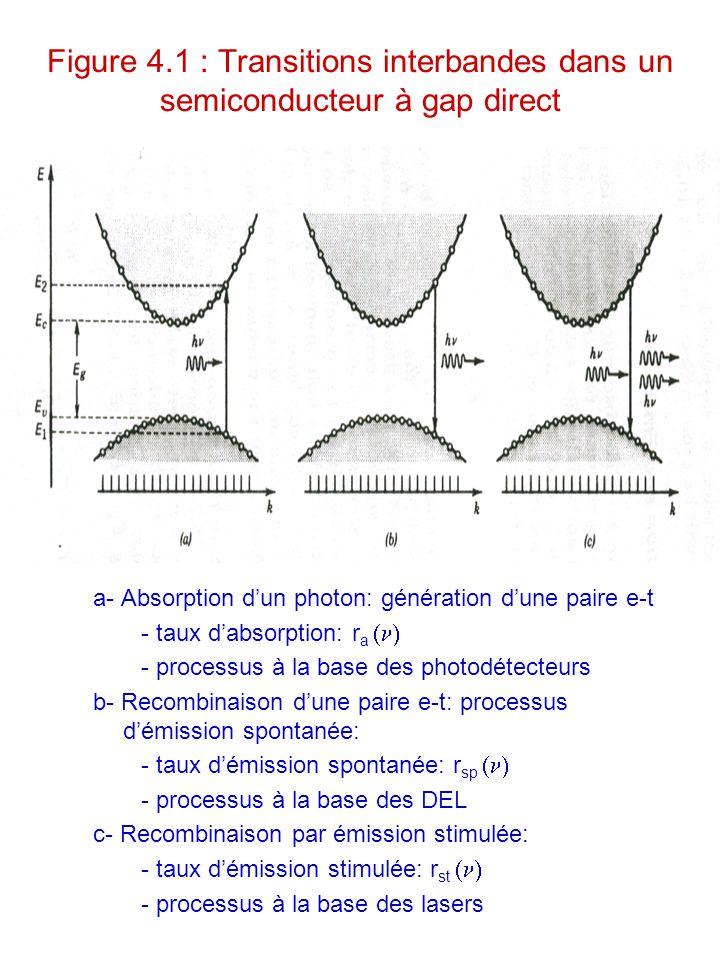 Figure 4.1 : Transitions interbandes dans un semiconducteur à gap direct a- Absorption d'un photon: génération d'une paire e-t - taux d'absorption: r