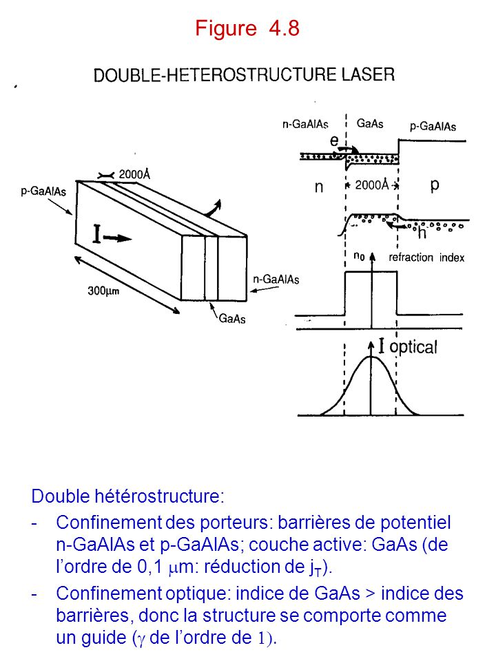 Figure 4.8 Double hétérostructure: -Confinement des porteurs: barrières de potentiel n-GaAlAs et p-GaAlAs; couche active: GaAs (de l'ordre de 0,1  m: