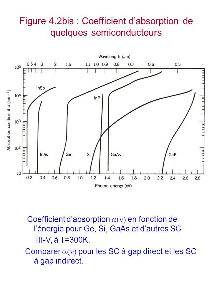 Figure 4.2bis : Coefficient d'absorption de quelques semiconducteurs Coefficient d'absorption  en fonction de l'énergie pour Ge, Si, GaAs et d'autr