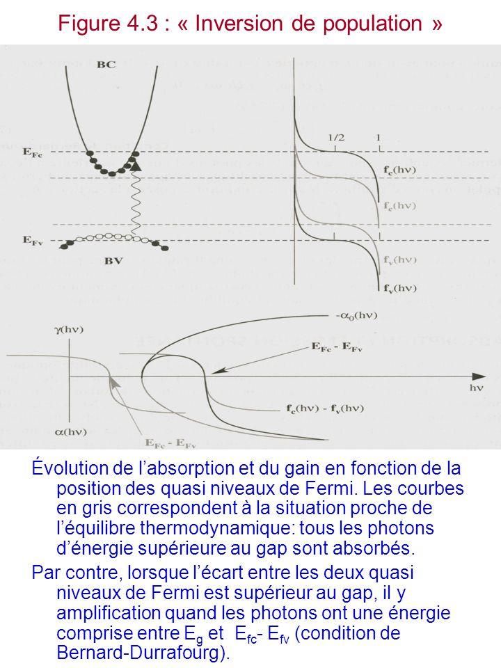 Figure 4.3 : « Inversion de population » Évolution de l'absorption et du gain en fonction de la position des quasi niveaux de Fermi. Les courbes en gr