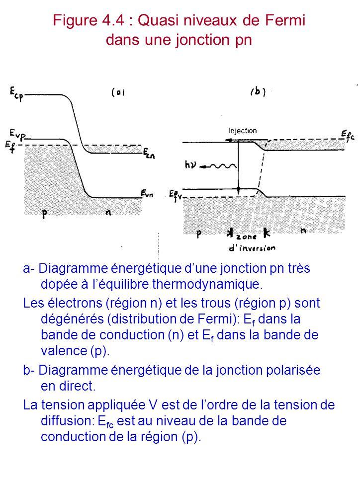 Figure 4.4 : Quasi niveaux de Fermi dans une jonction pn a- Diagramme énergétique d'une jonction pn très dopée à l'équilibre thermodynamique. Les élec