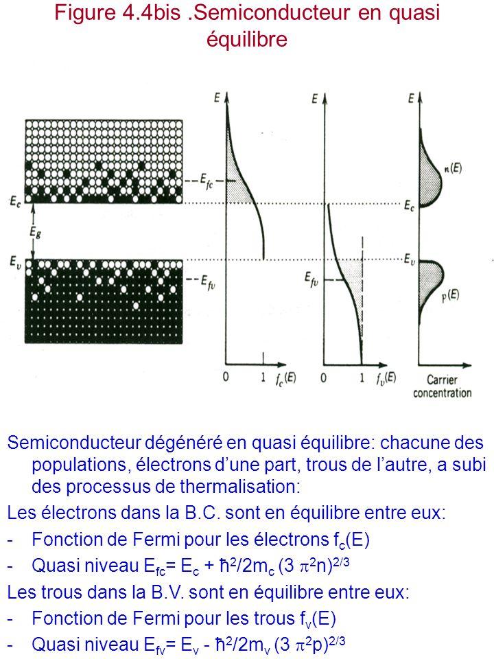 Figure 4.4bis.Semiconducteur en quasi équilibre Semiconducteur dégénéré en quasi équilibre: chacune des populations, électrons d'une part, trous de l'