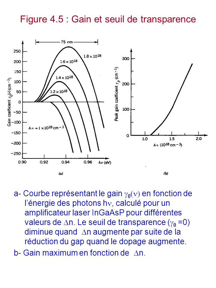 Figure 4.5 : Gain et seuil de transparence a- Courbe représentant le gain    en fonction de l'énergie des photons h, calculé pour un amplificateur