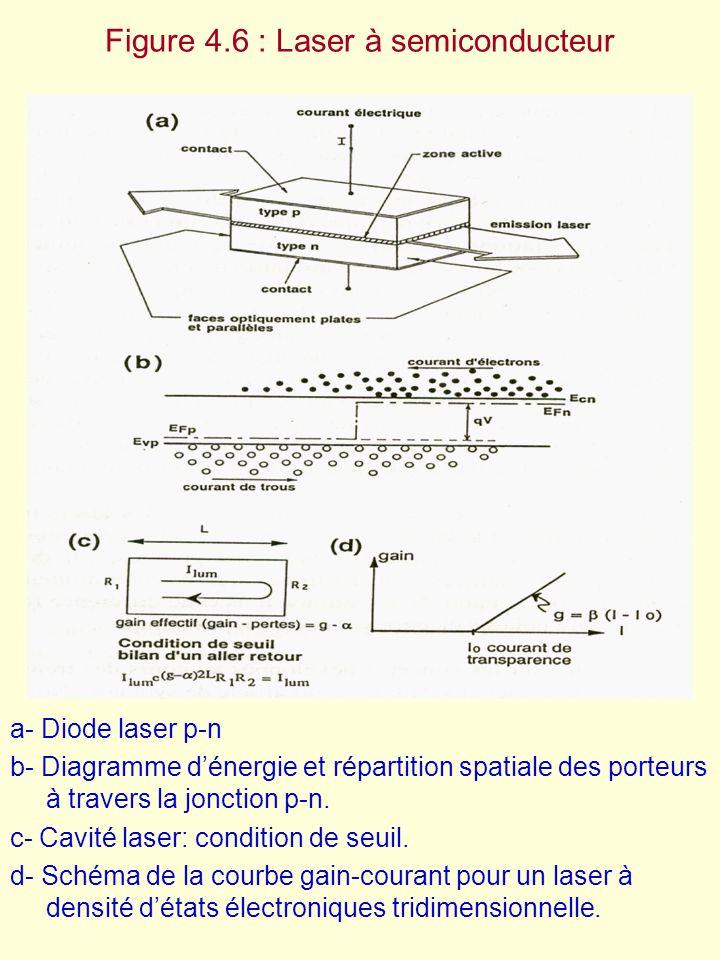 Figure 4.6 : Laser à semiconducteur a- Diode laser p-n b- Diagramme d'énergie et répartition spatiale des porteurs à travers la jonction p-n. c- Cavit
