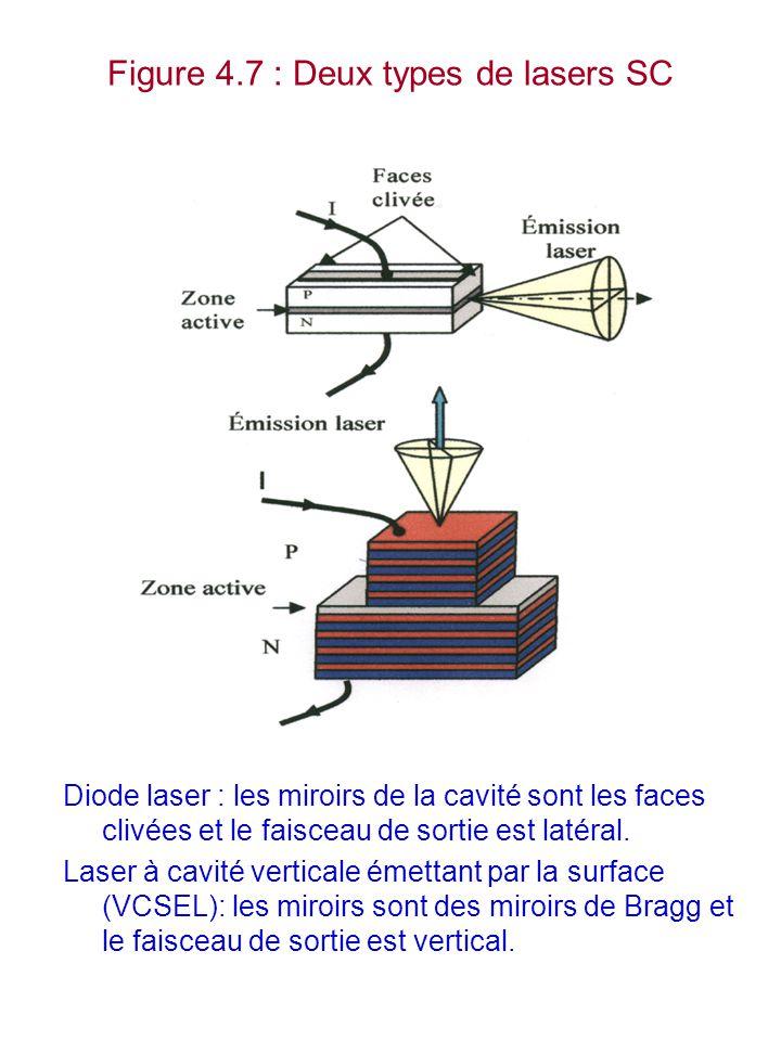 Figure 4.7 : Deux types de lasers SC Diode laser : les miroirs de la cavité sont les faces clivées et le faisceau de sortie est latéral. Laser à cavit