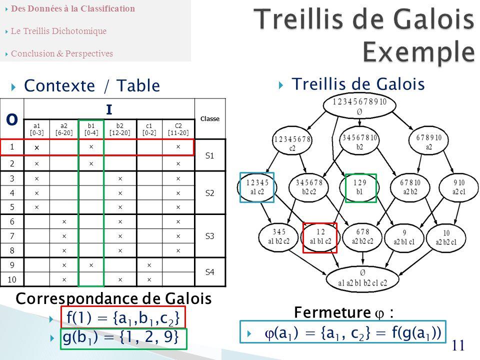  Treillis de Galois Correspondance de Galois  f(1) = {a 1,b 1,c 2 }  g(b 1 ) = {1, 2, 9}  Contexte / Table O I Classe a1 [0-3] a2 [6-20] b1 [0-4] b2 [12-20] c1 [0-2] C2 [11-20] 1 × ×× S1 2××× 3××× S2 4××× 5××× 6××× S3 7××× 8××× 9××× S4 10××× 11  Des Données à la Classification  Le Treillis Dichotomique  Conclusion & Perspectives Fermeture  :   (a 1 ) = {a 1, c 2 } = f(g(a 1 ))