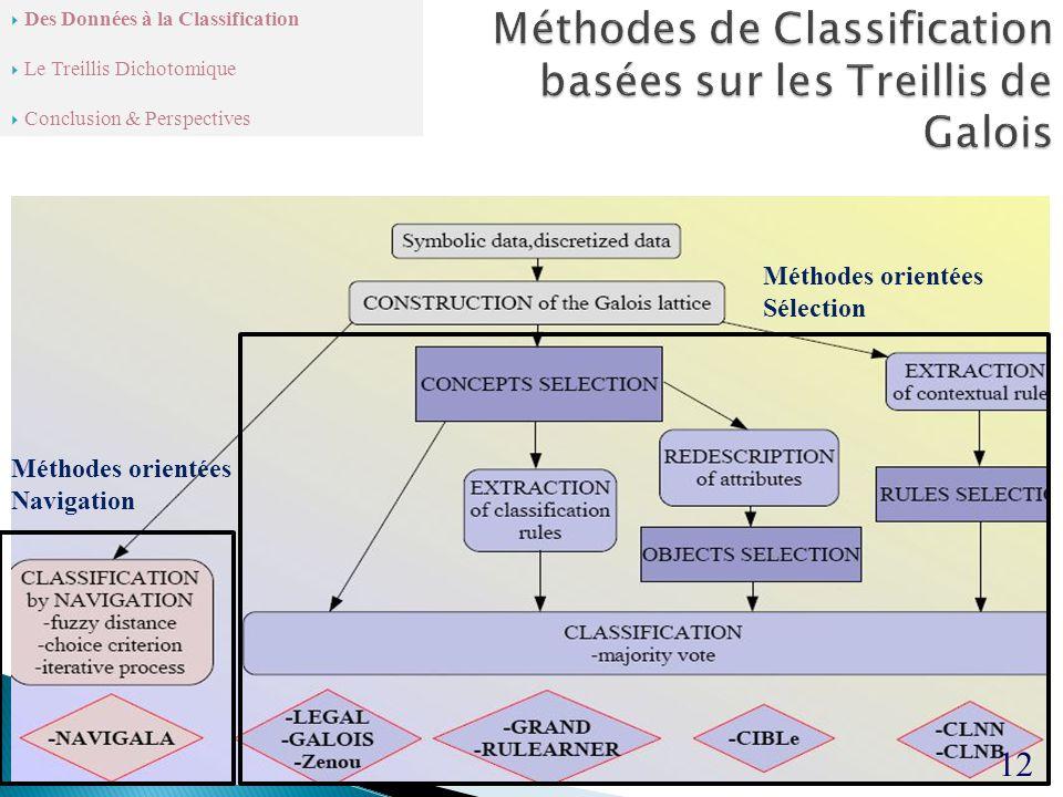 12 Méthodes orientées Sélection Méthodes orientées Navigation  Des Données à la Classification  Le Treillis Dichotomique  Conclusion & Perspectives