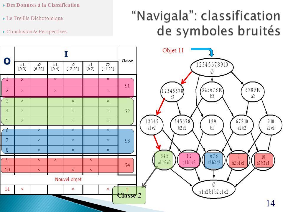 O I Classe a1 [0-3] a2 [6-20] b1 [0-4] b2 [12-20] c1 [0-2] C2 [11-20] 1 × ×× S1 2××× 3××× S2 4××× 5××× 6××× S3 7××× 8××× 9××× S4 10××× Nouvel objet 11××× .