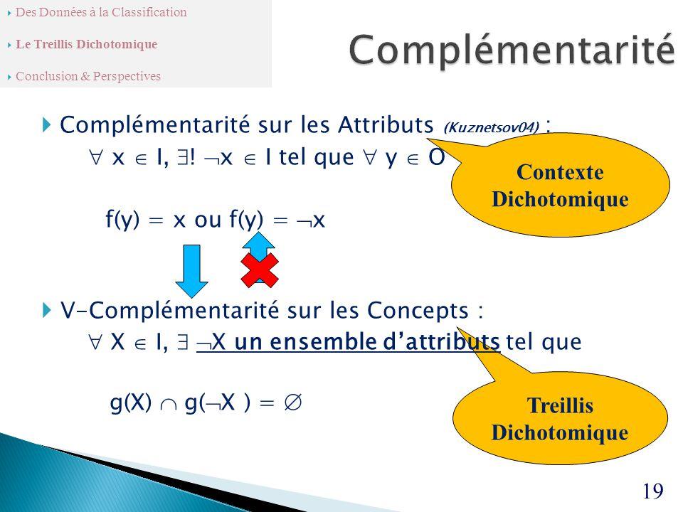 Contexte Dichotomique Treillis Dichotomique  Complémentarité sur les Attributs (Kuznetsov04) :  x  I,  .