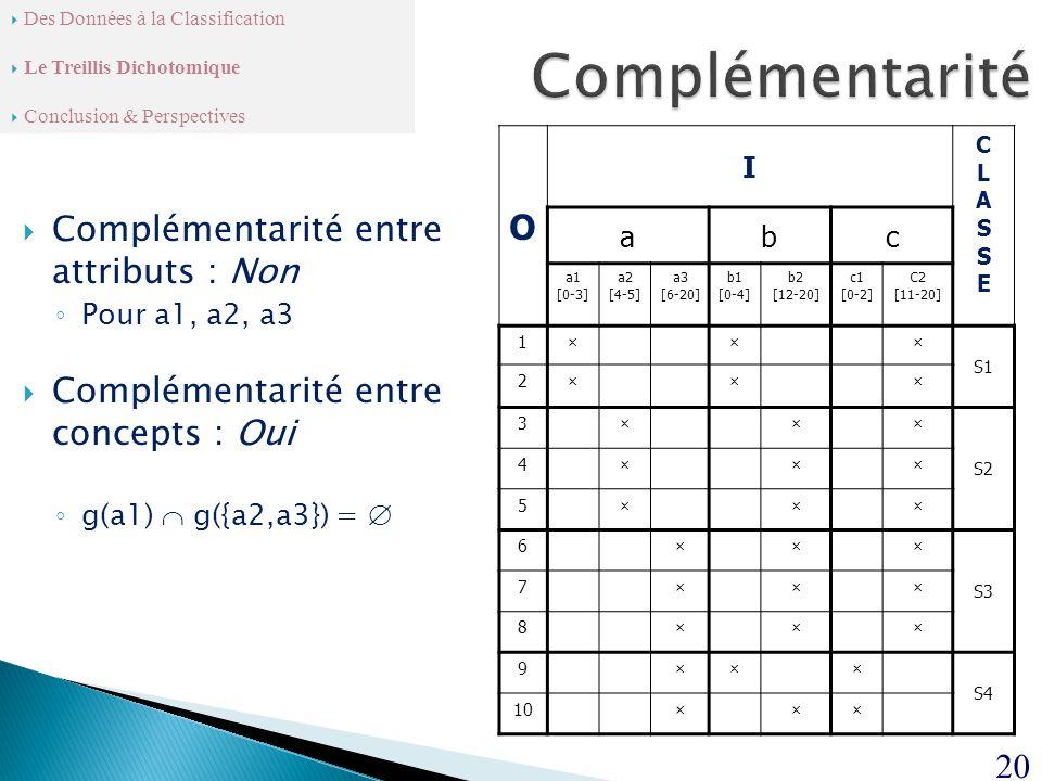O I CLASSECLASSE abc a1 [0-3] a2 [4-5] a3 [6-20] b1 [0-4] b2 [12-20] c1 [0-2] C2 [11-20] 1××× S1 2××× 3××× S2 4××× 5××× 6××× S3 7××× 8××× 9××× S4 10×××  Complémentarité entre attributs : Non ◦ Pour a1, a2, a3  Complémentarité entre concepts : Oui ◦ g(a1)  g({a2,a3}) =  20  Des Données à la Classification  Le Treillis Dichotomique  Conclusion & Perspectives
