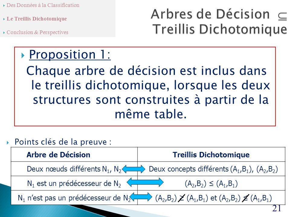  Proposition 1: Chaque arbre de décision est inclus dans le treillis dichotomique, lorsque les deux structures sont construites à partir de la même table.