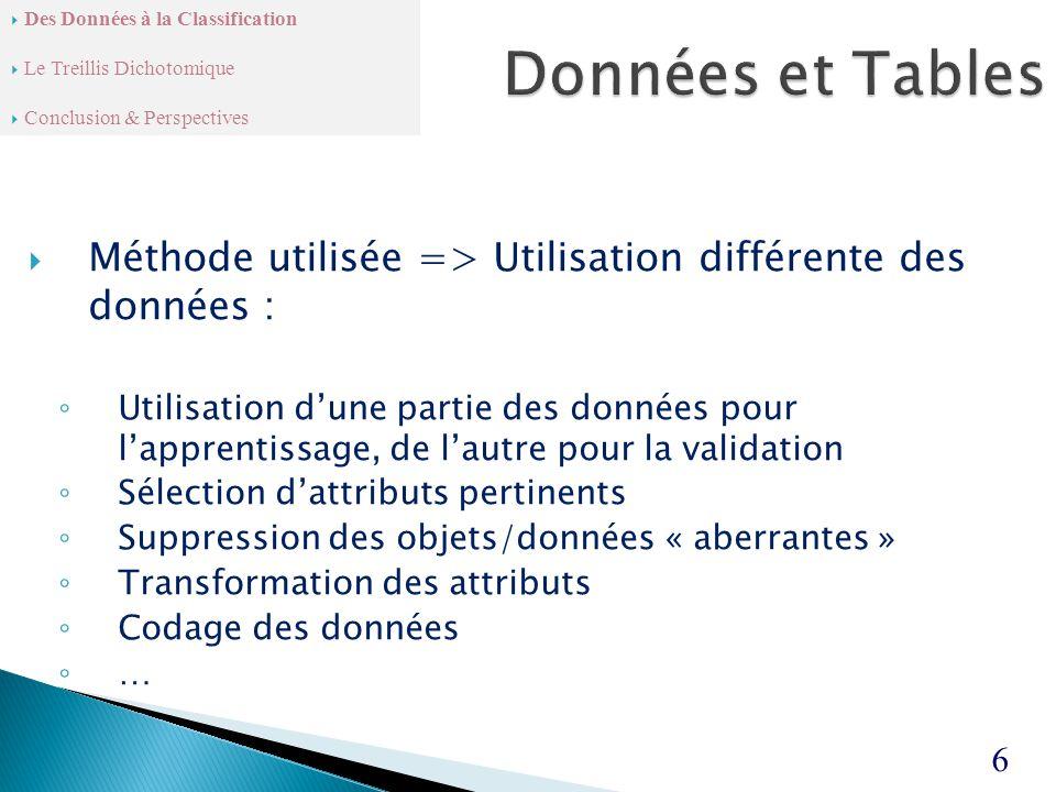  Méthode utilisée => Utilisation différente des données : ◦ Utilisation d'une partie des données pour l'apprentissage, de l'autre pour la validation ◦ Sélection d'attributs pertinents ◦ Suppression des objets/données « aberrantes » ◦ Transformation des attributs ◦ Codage des données ◦ … 6  Des Données à la Classification  Le Treillis Dichotomique  Conclusion & Perspectives