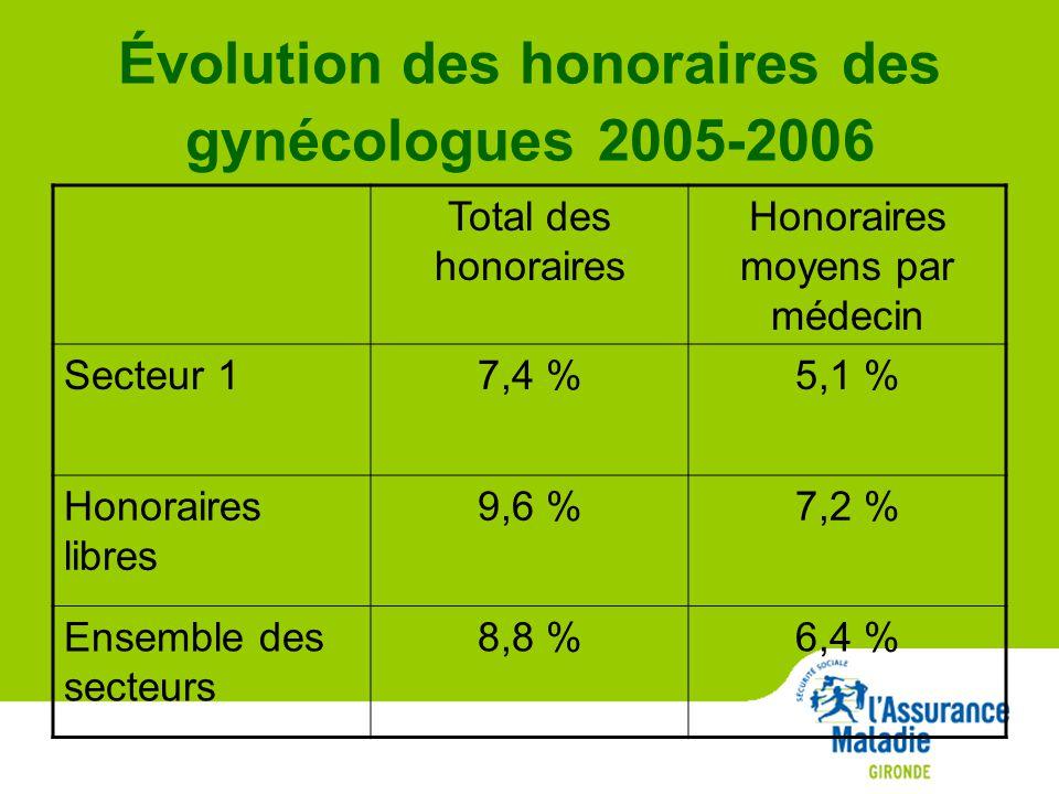Évolution des honoraires des gynécologues 2005-2006 Total des honoraires Honoraires moyens par médecin Secteur 17,4 %5,1 % Honoraires libres 9,6 %7,2 % Ensemble des secteurs 8,8 %6,4 %