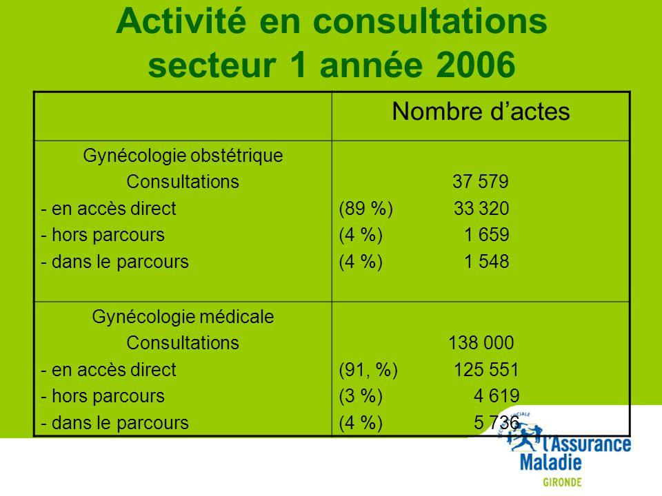 Activité en consultations secteur 1 année 2006 Nombre d'actes Gynécologie obstétrique Consultations - en accès direct - hors parcours - dans le parcours 37 579 (89 %) 33 320 (4 %) 1 659 (4 %) 1 548 Gynécologie médicale Consultations - en accès direct - hors parcours - dans le parcours 138 000 (91, %) 125 551 (3 %) 4 619 (4 %) 5 736