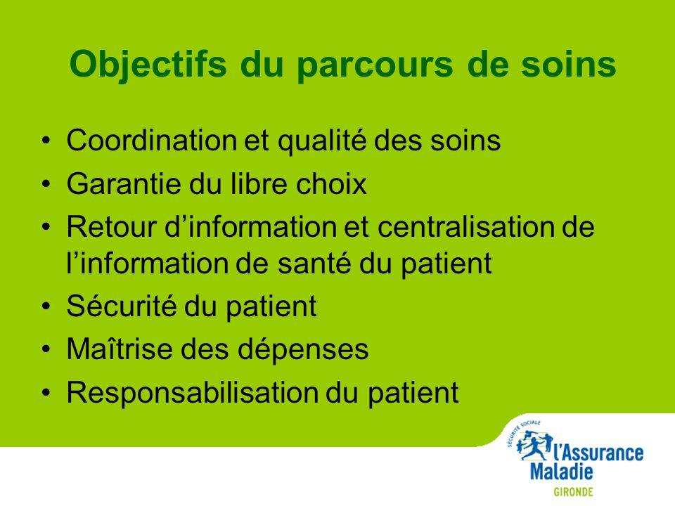 Objectifs du parcours de soins Coordination et qualité des soins Garantie du libre choix Retour d'information et centralisation de l'information de santé du patient Sécurité du patient Maîtrise des dépenses Responsabilisation du patient