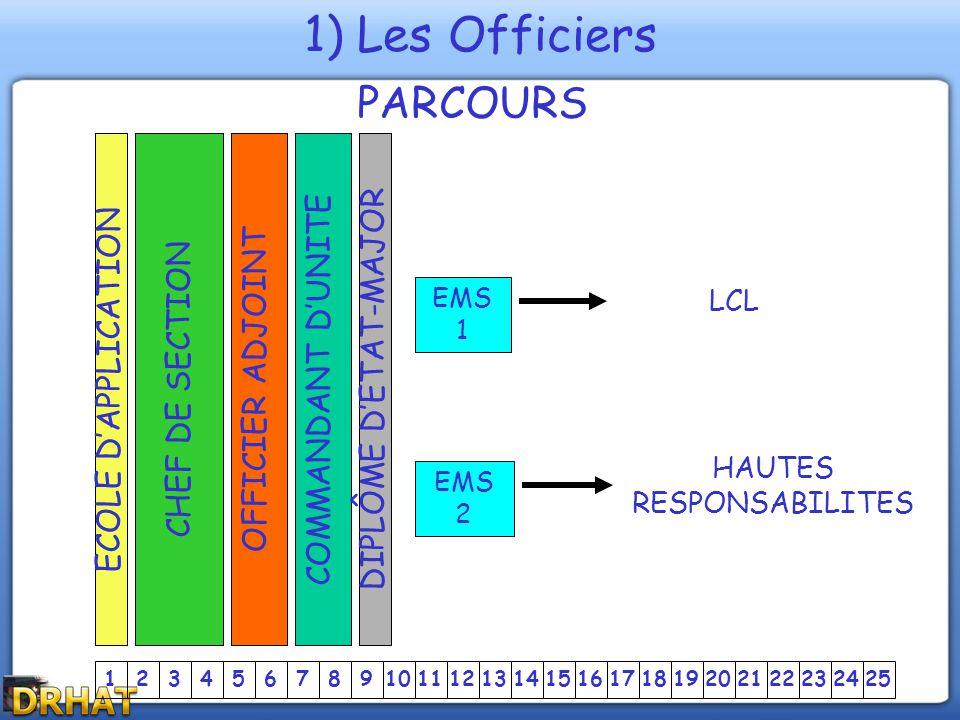 12345678910111213141516171819202122252324 CHEF DE SECTION OFFICIER ADJOINTCOMMANDANT D'UNITE ECOLE D'APPLICATIONDIPLÔME D'ETAT-MAJOR EMS 1 LCL EMS 2 H